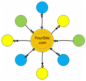 Структура ссылок