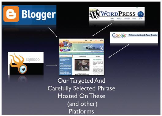 Сеть блогов