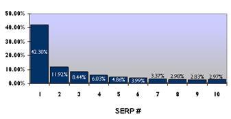Распределение трафика в процентном соотношении