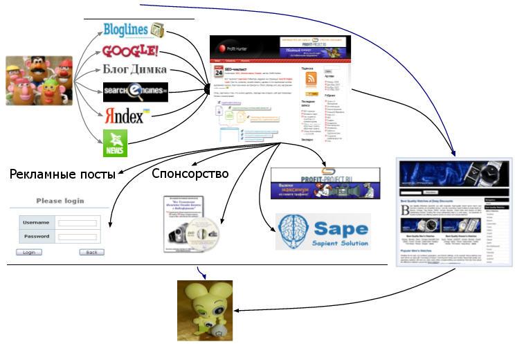 Схема получения прибыли для блога и партнерского магазина