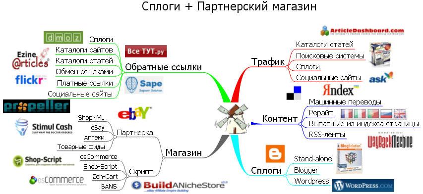 Интеллект-карта для сплога и партнерского магазина