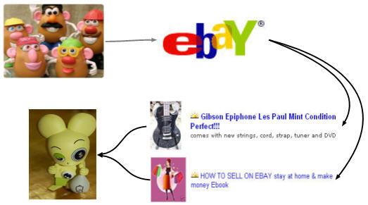 Схема получения прибыли для аукциона eBay