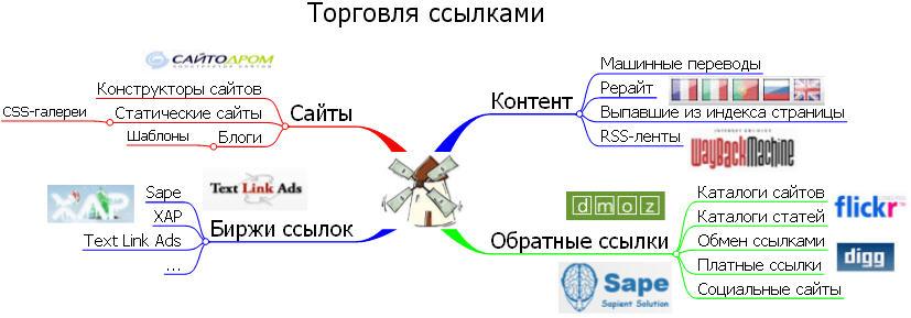 Интеллект-карта для торговли ссылками