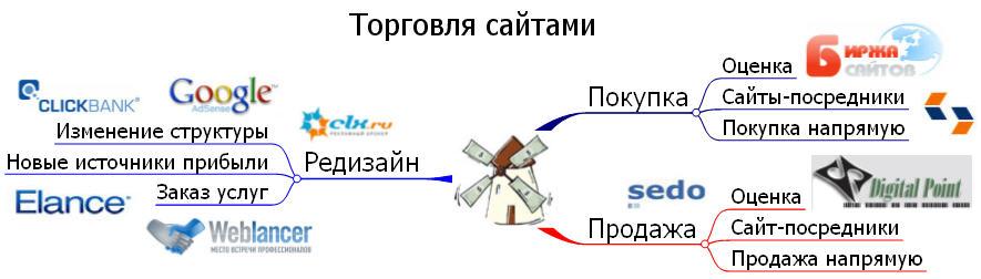 Интеллект-карта для торговли сайтами