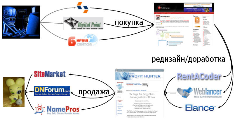Схема получения прибыли для торговли сайтами