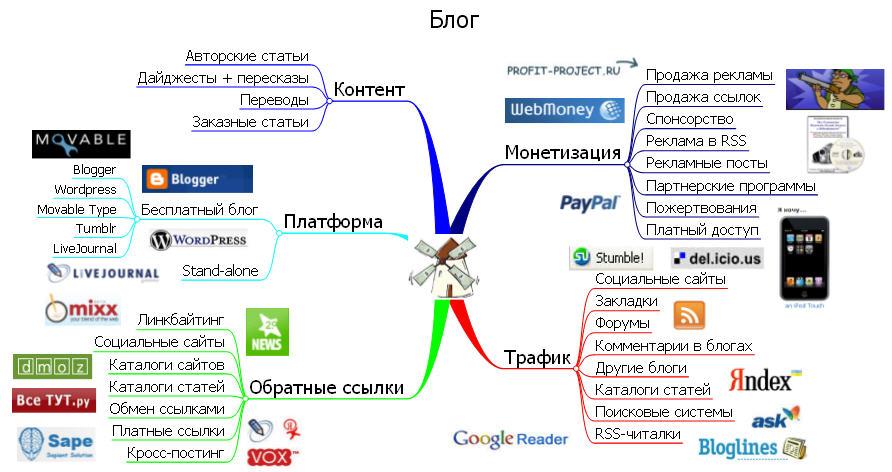 Интеллект-карта для блога