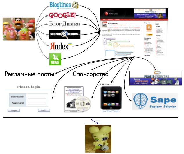 Схема получения прибыли для блога