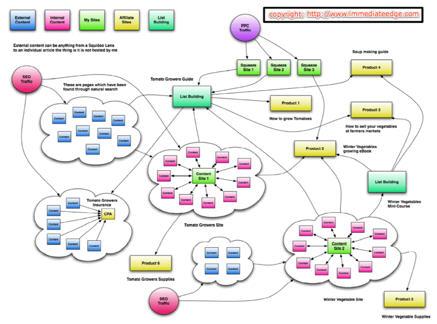 Нишевая сеть Эда Дейла