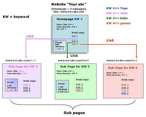 Структура сайта и перелинковка внутренних страниц-01