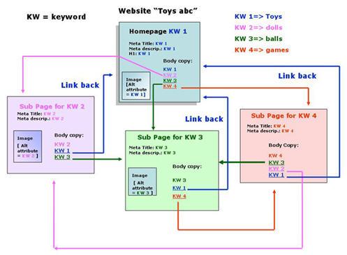 Структура сайта и перелинковка внутренних страниц-02