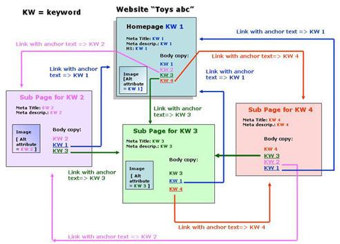 Структура сайта и перелинковка внутренних страниц-03