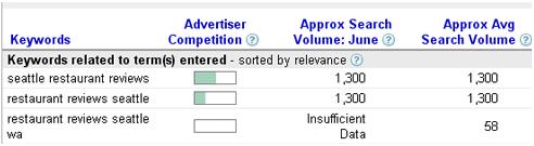 Оптимизация длинных ключевых фраз под поисковый трафик-03