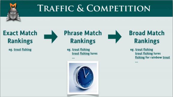 Почему важен различный вид трафика?