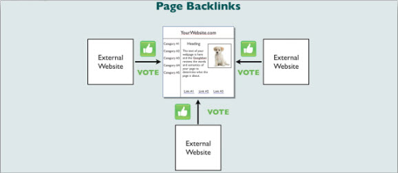 Page Backlinks (BLP)