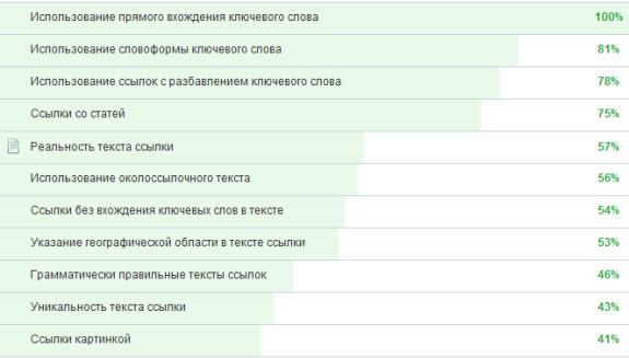 Внешние факторы ранжирования страницы