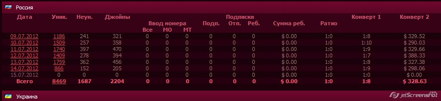 Статистика seriouspartner.ru