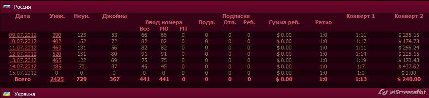 Статистика seriouspartner.ru - 2
