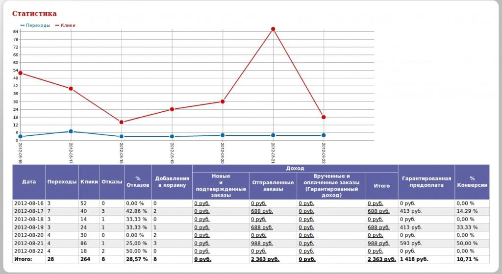 Статистика партнера MakeUp-Profit.ru
