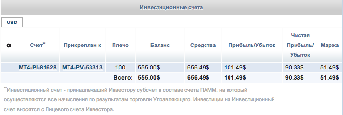 Доходы с ПАММ-счетов LiteForex