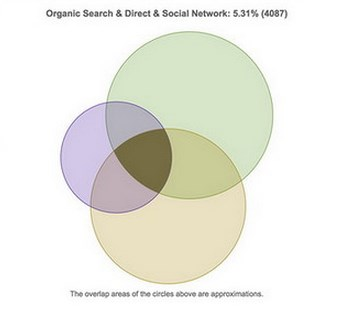 google-analytisc-social-trafic-4