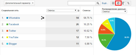 google-analytisc-social-trafic