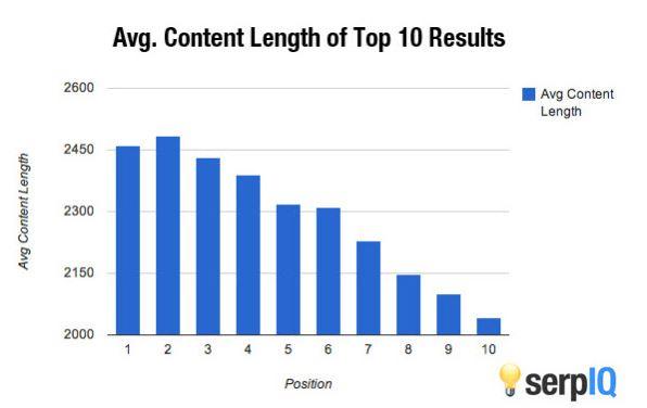Средняя длина текстов на страницах в ТОП 10 выдачи