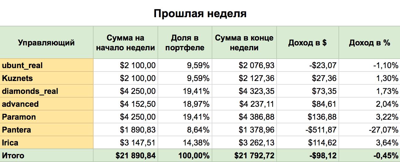 ПАММ-инвестирование: результаты 4 недели