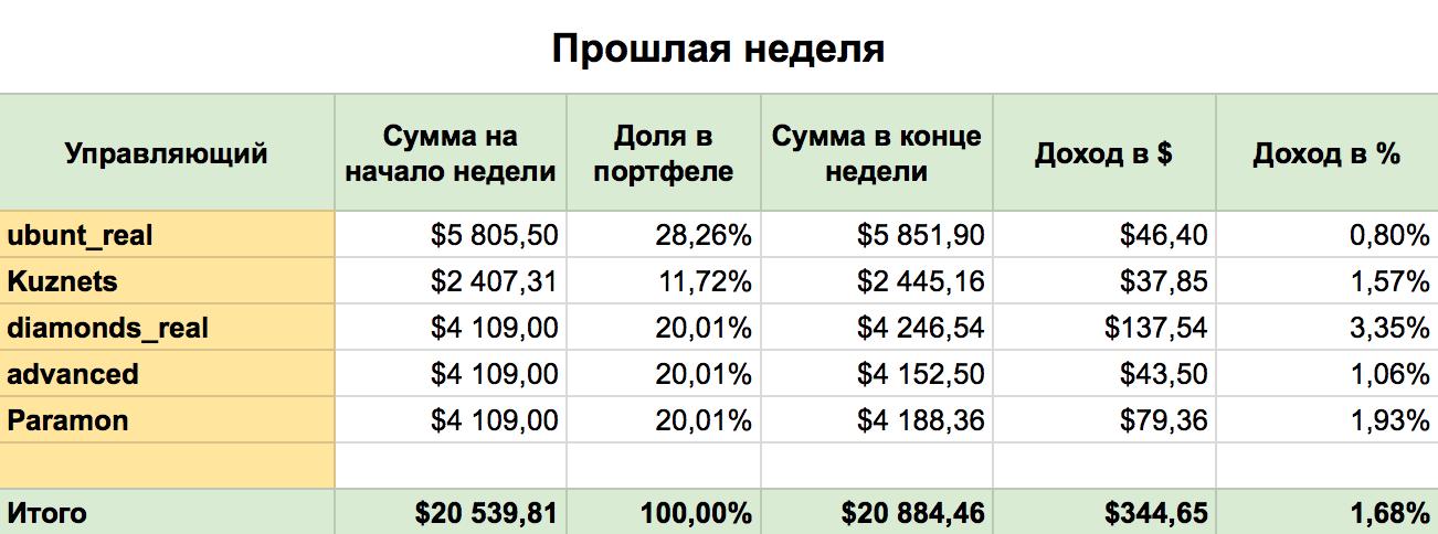 pamm-investments-lastweek