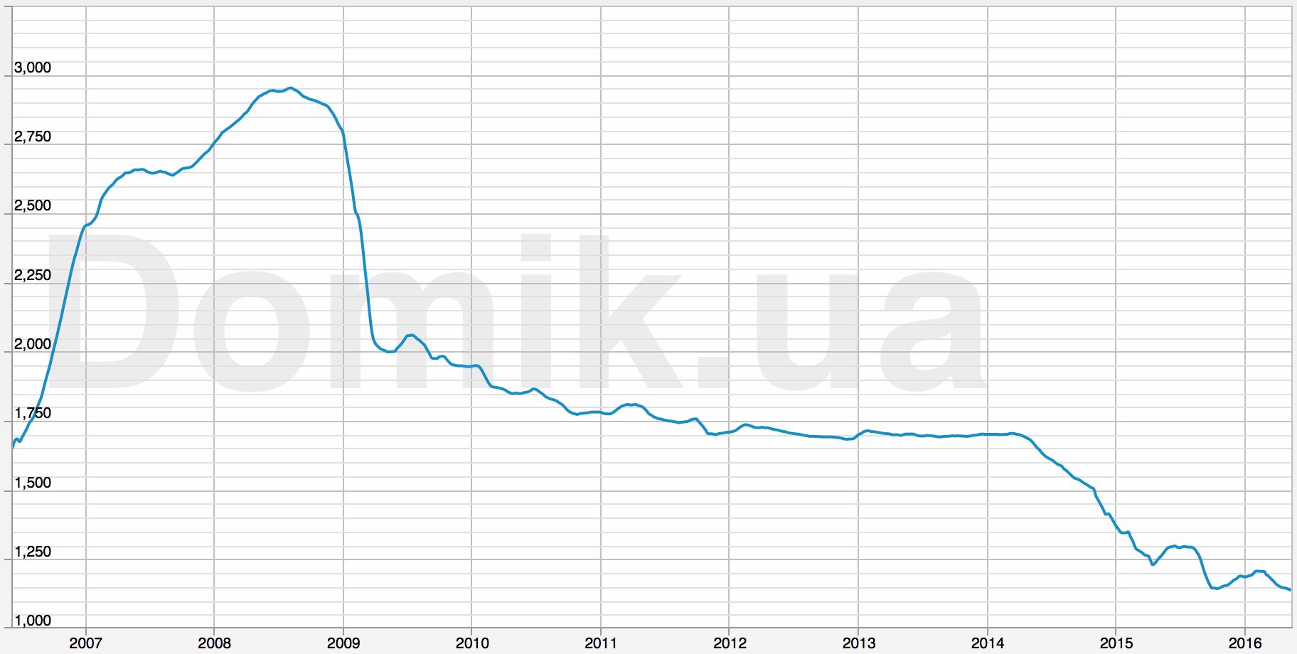 Куда вложить деньги: индекс цен недвижимости Киева